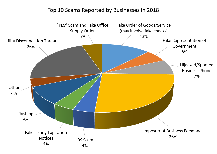 Top 10 Scams Reported by Businesses in 2018