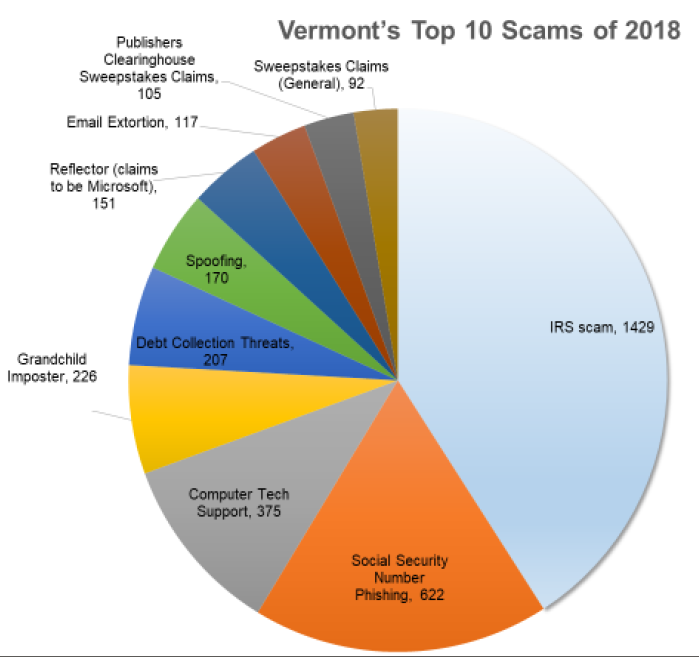 Vermont's Top 10 Scams of 2018