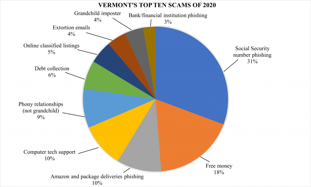 Top 10 Scams of 2020 Released by Attorney General's Office